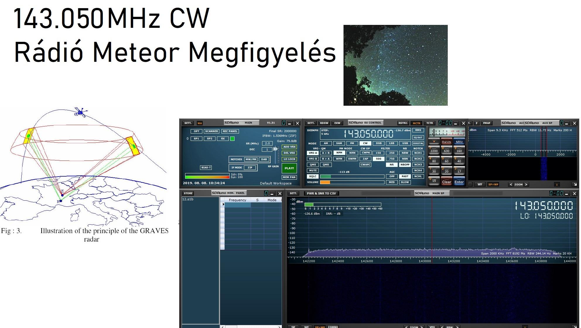 Rádió meteor megfigyelés Perseidák